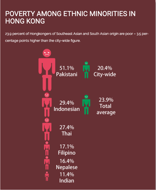 POVERTY AMONG ETHNIC MINORITIES IN HONG KONG
